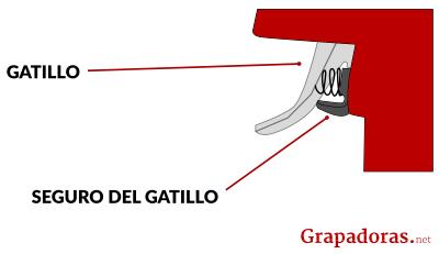 gatillo de seguridad grapadora tacwise a14014v