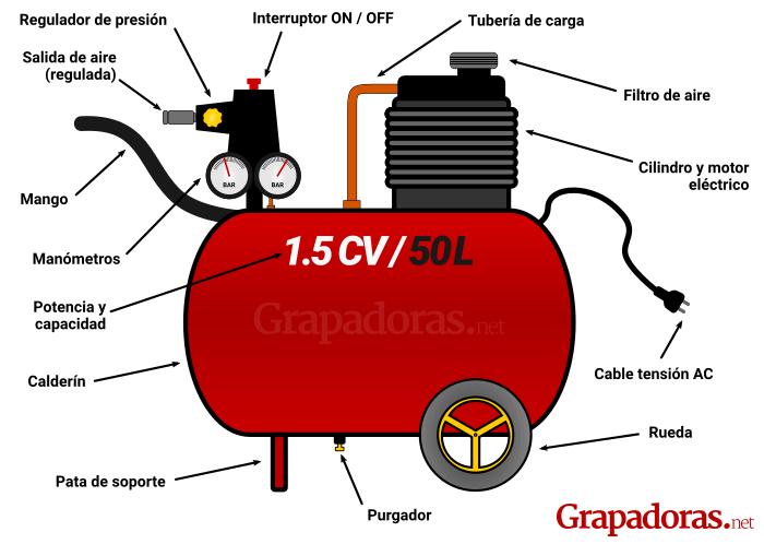 Partes de un compresor de aire de simple efecto